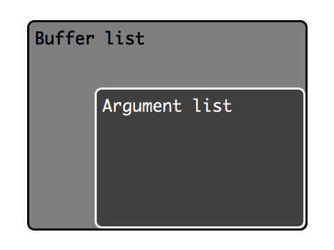 The arglist is a stable subset of the buffer list